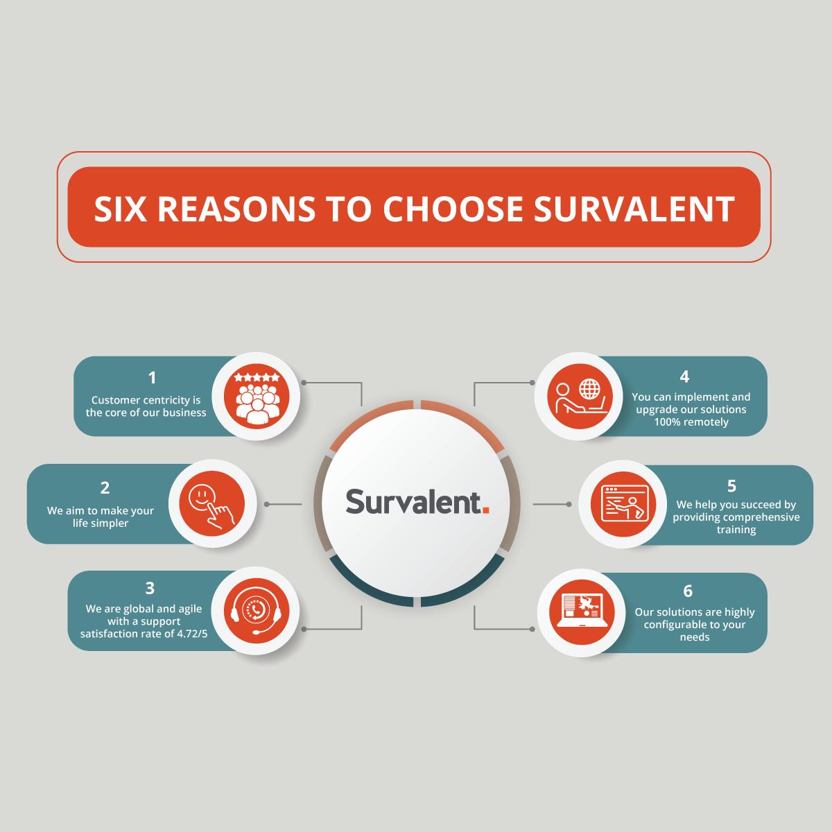 Survalent Infographic Image Box